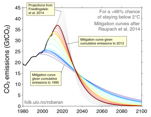 mitigation-pathways