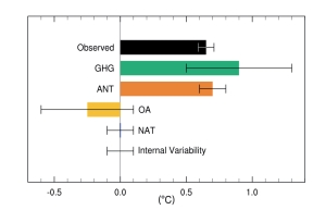 Figure 10.5 IPCC WGI