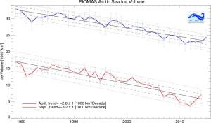 Credit : Polar Science Centre