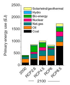 credit : van Vuuren et al. (2011)