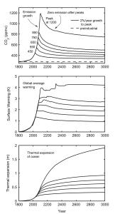 Credit : Solomon et al. (2008)