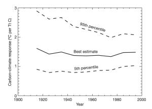 Credit : Matthews et al. (2009)