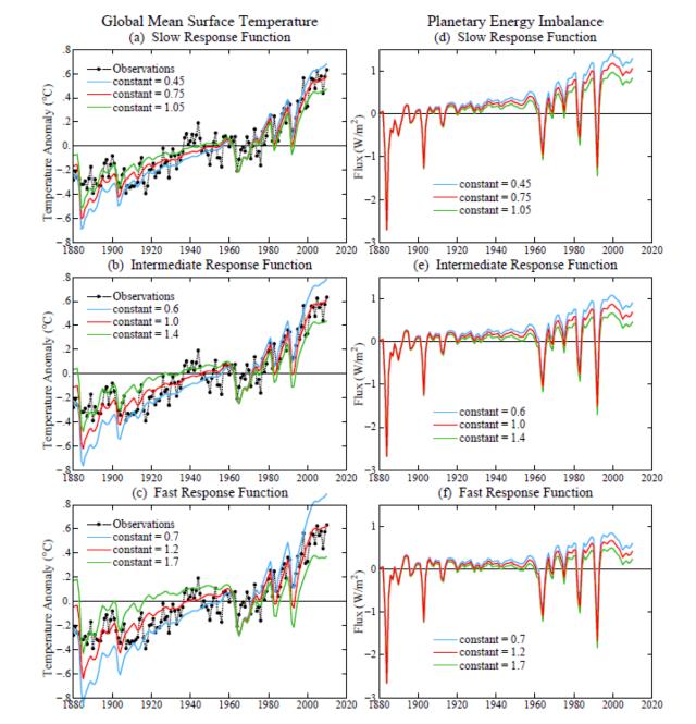Credit : Hansen et al. (2011)
