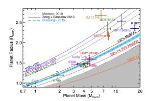 Mass-radius relations for exoplanets (Motalebi et al. 2015)