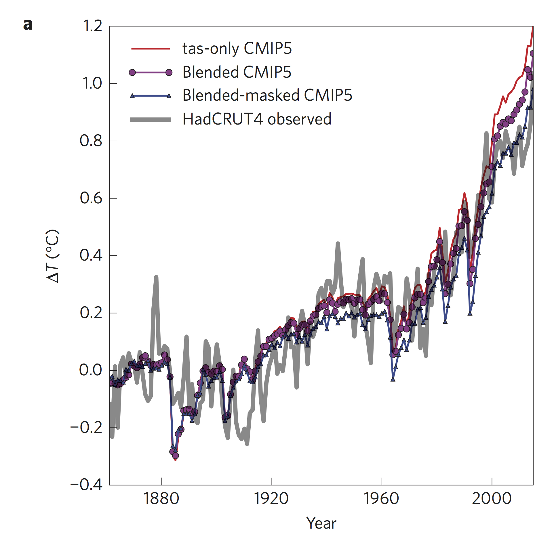 Climate sensitivity reconciled and then theres physics credit richardson et al 2016 publicscrutiny Gallery