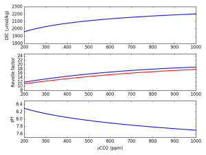 Figure showing how the DIC (top), Revelle factor (middle) and pH (bottom) vary with atmospheric CO2 (pCO2).