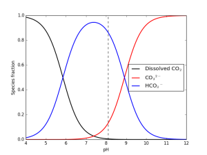 Figure showing the relative concentrations of the different inorganic carbob compounds plotted against pH.