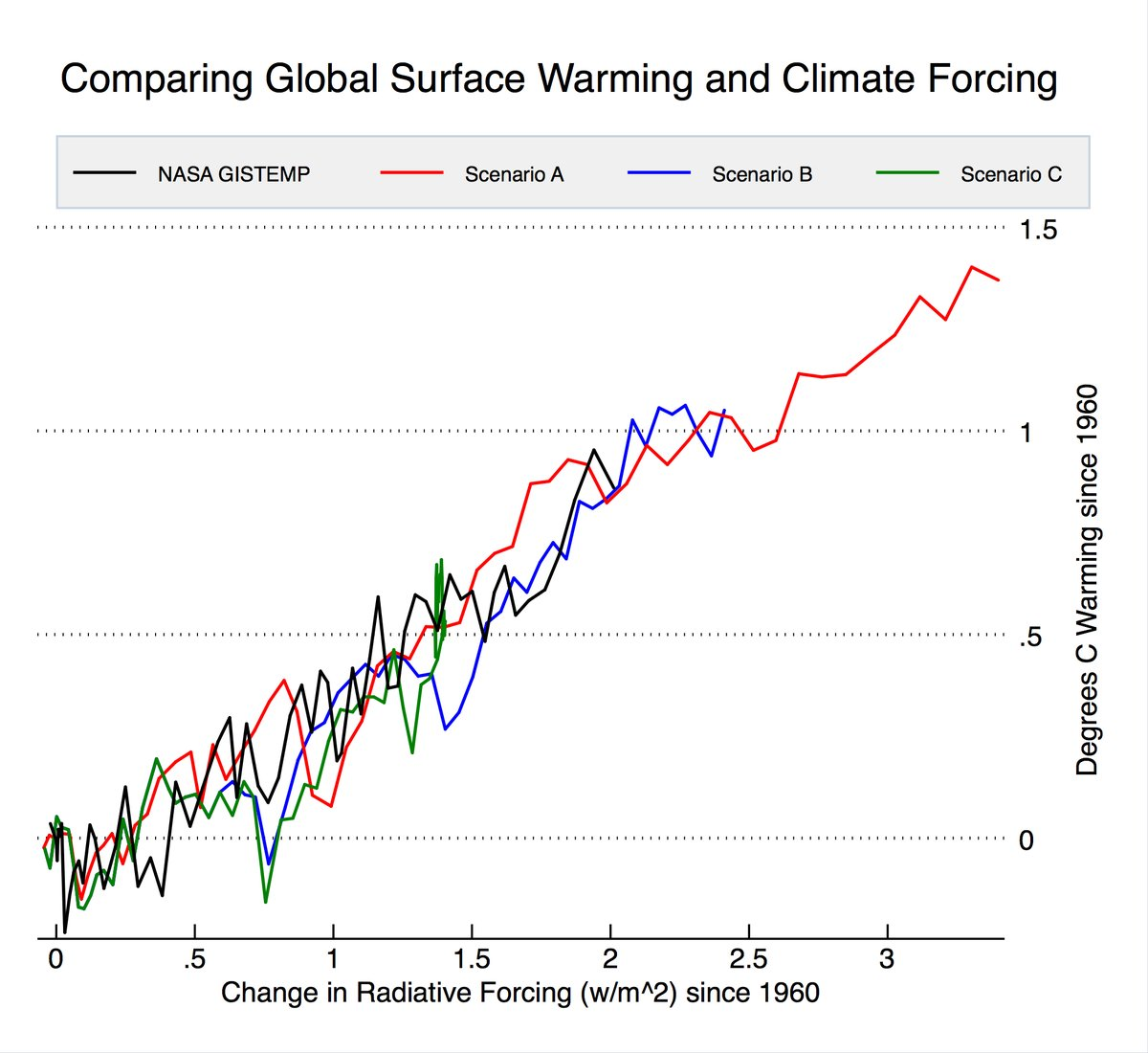 Leading US universities accuse global warming theorists of data fraud and lies